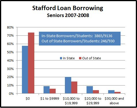 Graphic showing amount of Stafford debt for 2008 MSU Seniors.