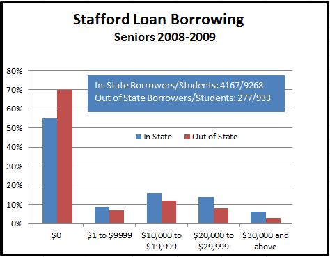 Graphic showing amount of Stafford debt for 2009 MSU Seniors.