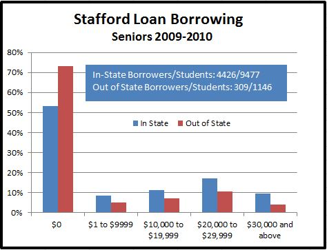 Graphic showing amount of Stafford debt for 2010 MSU Seniors.