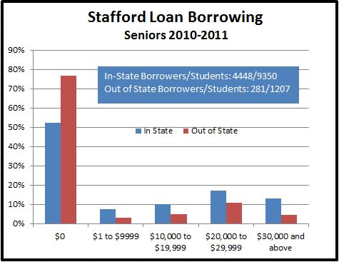 Graphic showing amount of Stafford debt for 2011 MSU Seniors.