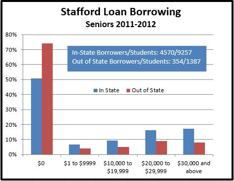 Graphic showing amount of Stafford debt for 2012 MSU Seniors.