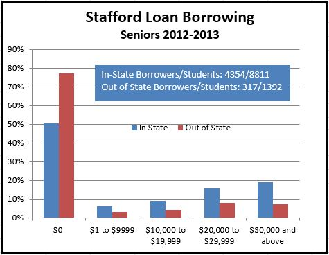 Graphic showing amount of Stafford debt for 2013 MSU Seniors.