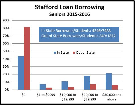 Graphic showing amount of Stafford debt for 2016 MSU Seniors.