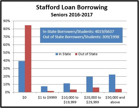 Graphic showing amount of Stafford debt for 2017 MSU Seniors.