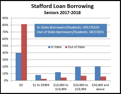 Graphic showing amount of Stafford debt for 2018 MSU Seniors.
